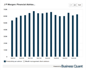 JPMorgan's Productivity by Financial Advisors