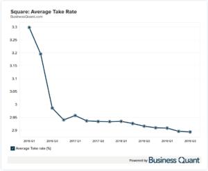 Square's Average Take Rate