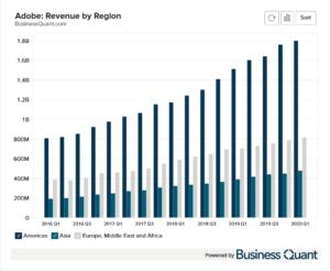 Snapchat's Revenue by Region