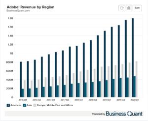 Snapchat's Revenue by Region