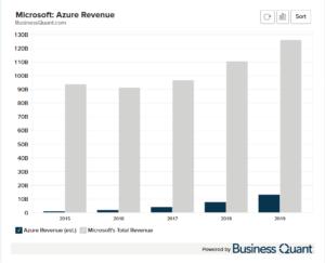 Microsoft Azure's Revenue