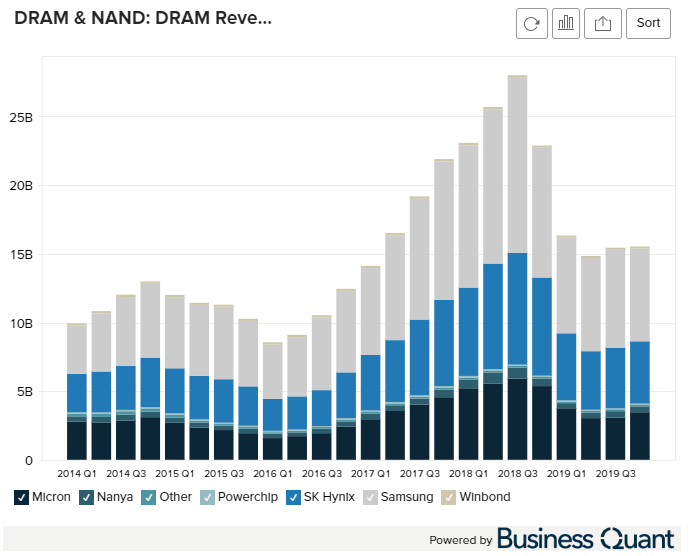 DRAM Revenue by Worldwide Manufacturer