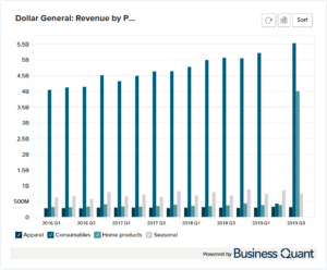 Dollar General's Revenue by Product Category