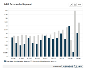 Jabil Circuit's Revenue by Segment