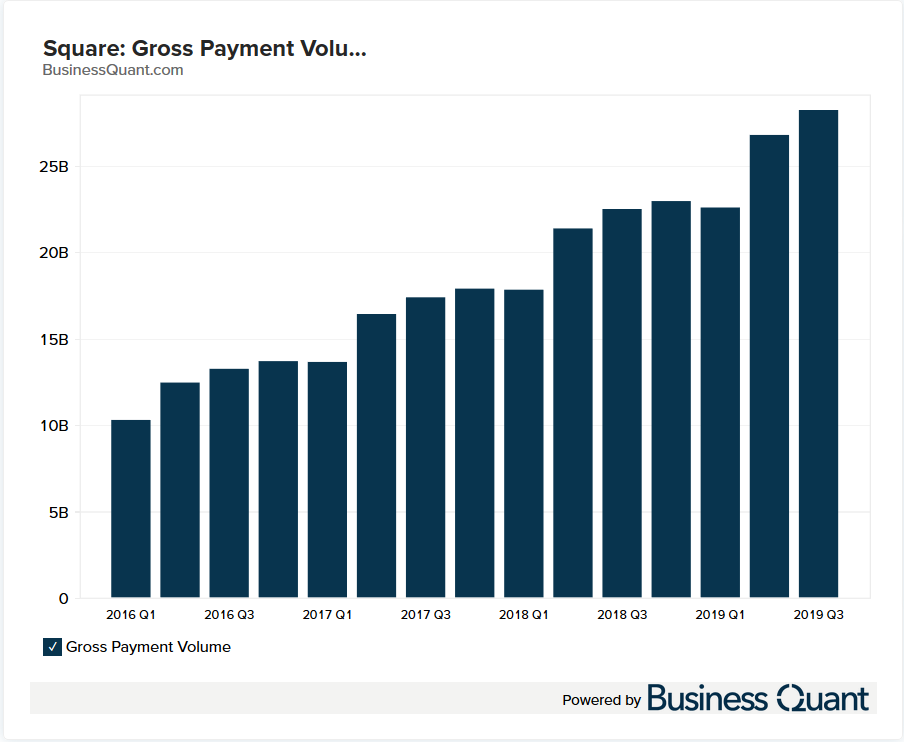 Square's Gross Payment Volume