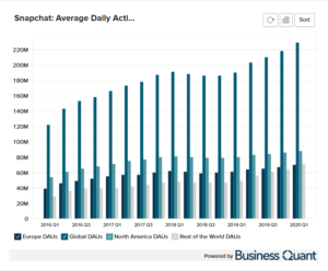 Snapchat's Daily Active Users