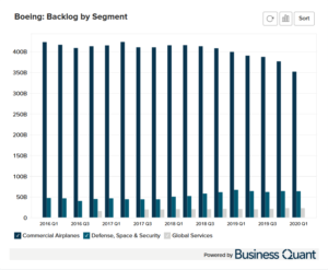 Boeing's Backlog Orders by Segment