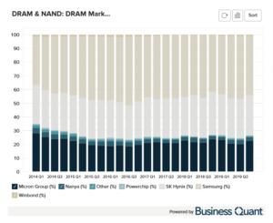 DRAM's Market Share by company