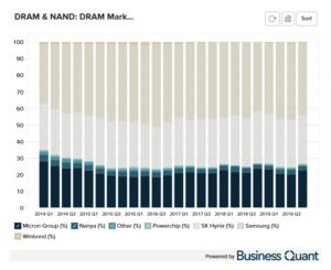DRAM's Market Share by company
