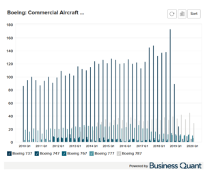 Boeing's Commercial Aircraft Deliveries