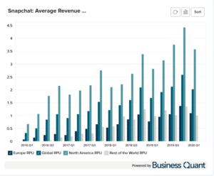 Snapchat Average Revenue Per User