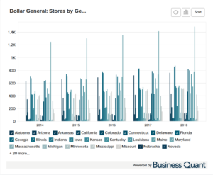 Dollar General's Stores by Region