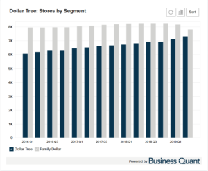 Dollar Tree's Stores by Segment