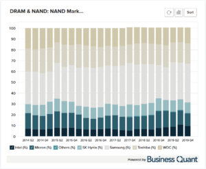 NAND's Revenue Market Share