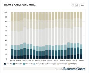 NAND's Revenue Market Share