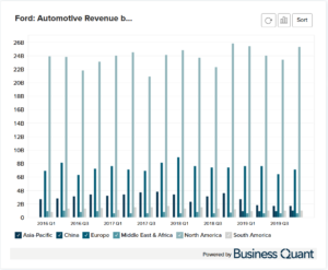Ford's Automotive Revenue by Region