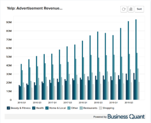 Yelp's Advertising Revenue by Category