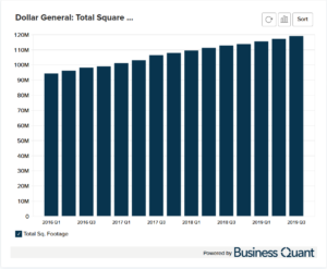 Dollar General's Sales Square Feet
