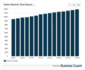 Dollar General's Sales Square Feet