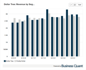 Dollar Tree's Revenue by Segment