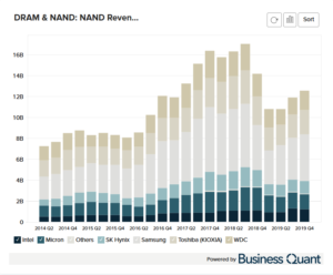 NAND's Revenue by Worldwide Manufacturer