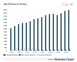 Yelp's Revenue Sources