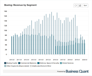 Boeing's Revenue by Segment