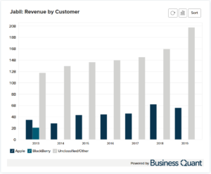 Jabil Circuit's Revenue by Customer