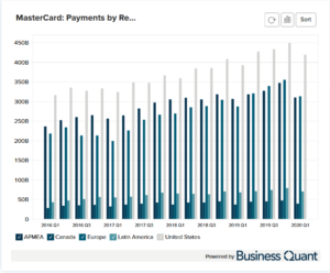 MasterCard's Payments by Region