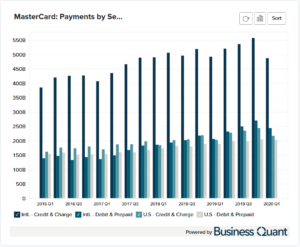 MasterCard's Payments by Segment