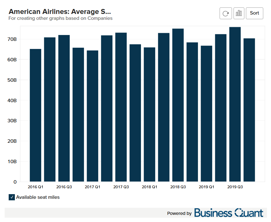 American Airline's Average Seat Miles