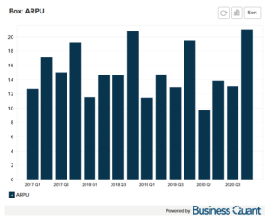 Box's Average Revenue Per User ARPU Worldwide