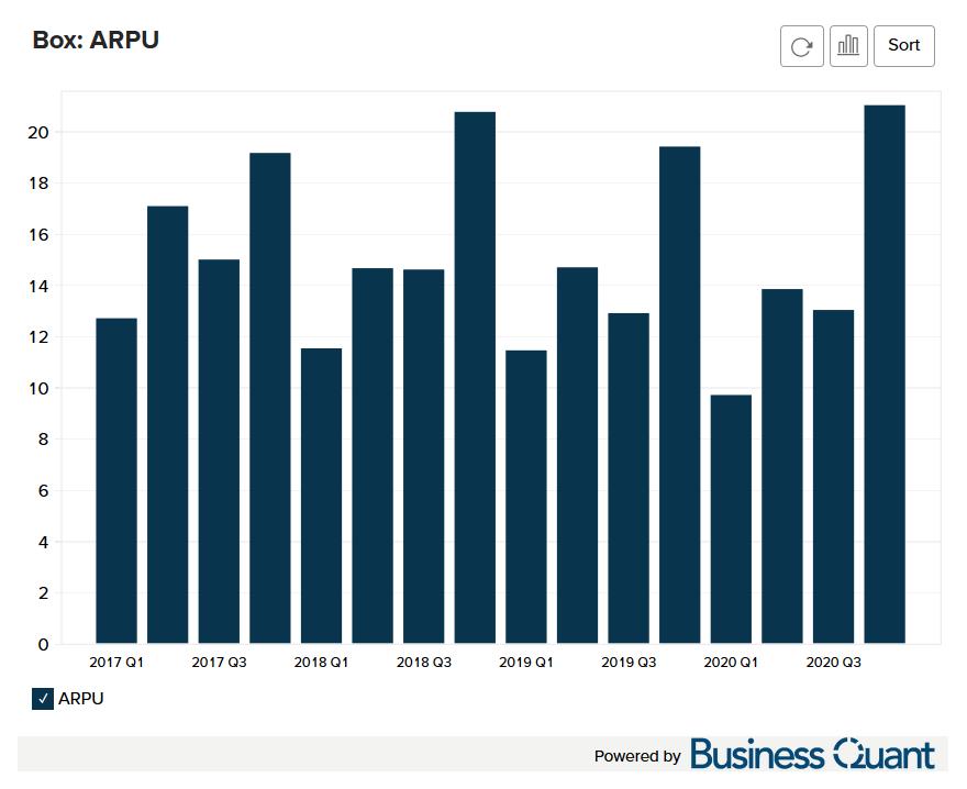 Box's Average Revenue Per User ARPU Worldwide
