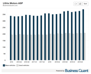 Lithia Motor's Average Selling Price for New and Used Vehicles