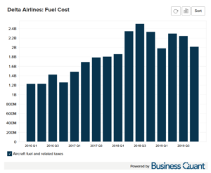Delta Airline's Fuel and Other Costs