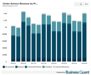 Under Armour's Revenue by Product Category Worldwide