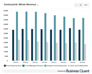 CenturyLink's Whole Revenue Breakdown