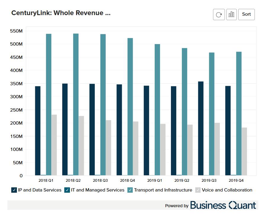 CenturyLink's Whole Revenue Breakdown