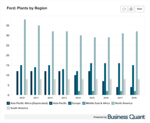 Ford's Manufacturing Plants by Location