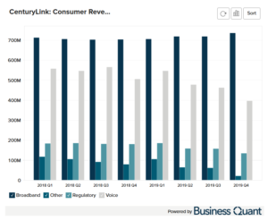 CenturyLink's Consumer Revenue Breakdown