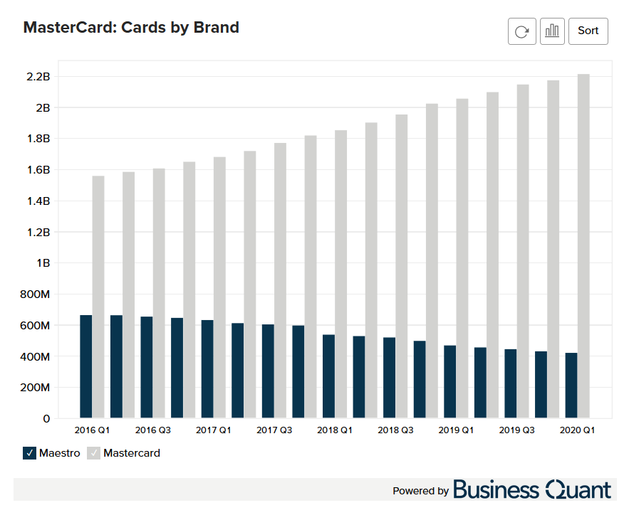 MasterCard's Cards in Circulation by Brand
