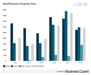 Lumentum's Property, Plant and Equipment by Region