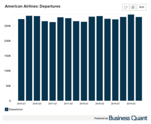 American Airline's Historical Departures