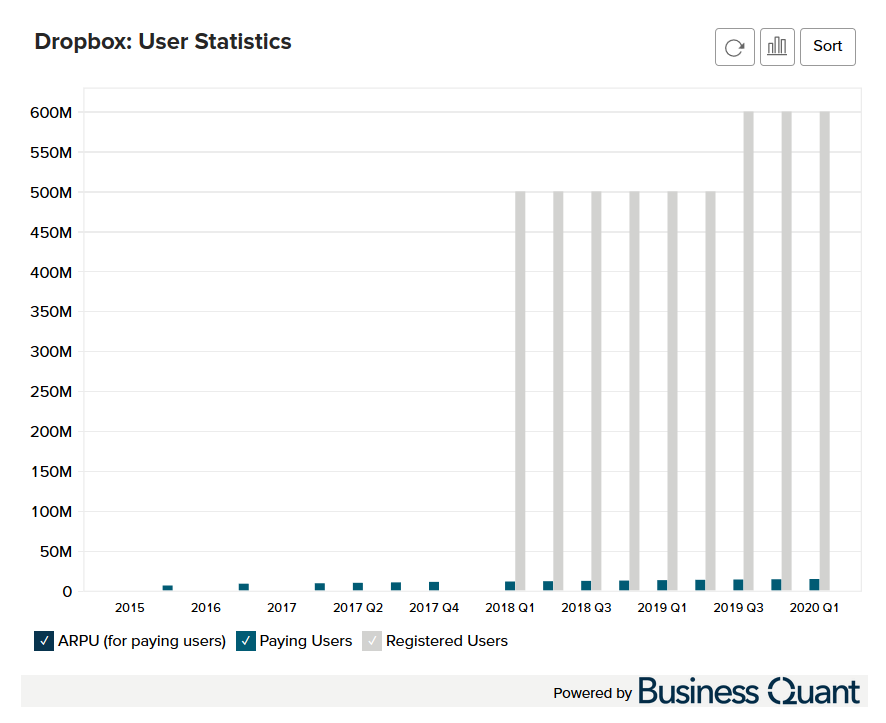 Dropbox's Paying Users Growth