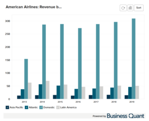 American Airline's Revenue by Region