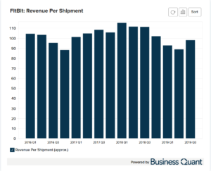 Fitbit's Average Revenue Per Device Worldwide