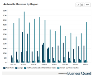 Ambarella's Revenue by Region Bill to Location