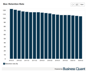 BOX's Retention Rate Worldwide