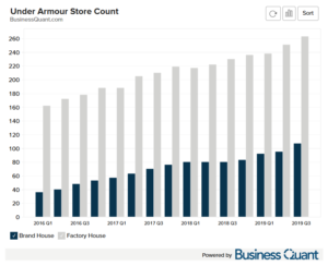 Under Armour's Store Count