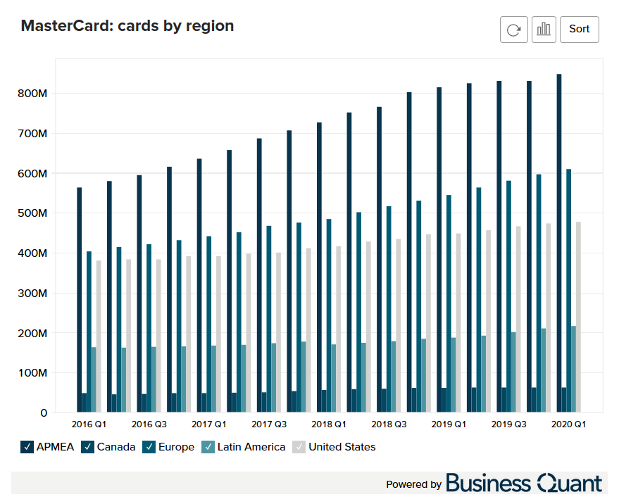 MasterCard's Cards by Region